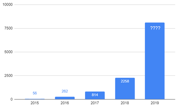 Yearly Growth in Website ADA Lawsuits